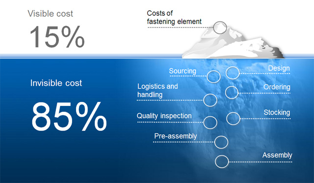 Total Cost Of Ownership >> Total Cost of Ownership (TCO) in fastening | Bossard Group