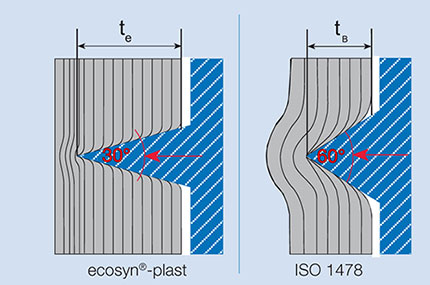 ecosyn○-plast - the thread geometry