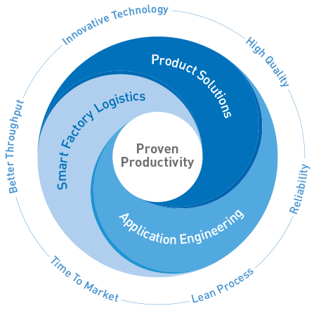 Proven Productivity – Making our customers more competitive