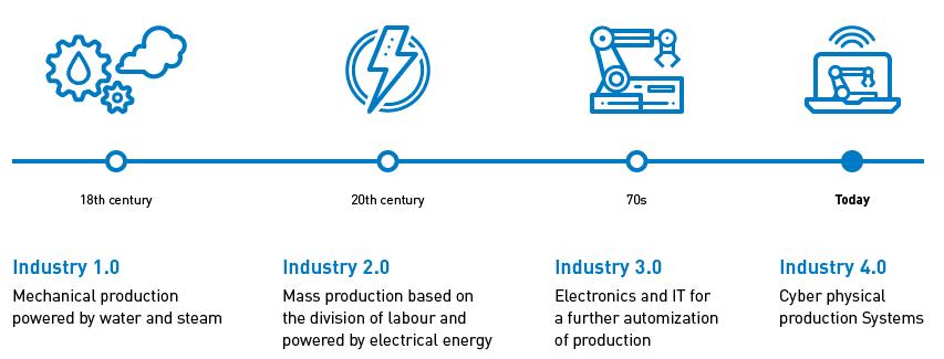 Industrial Evolution