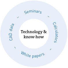 Application Engineering Technology & know-how