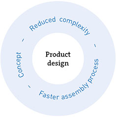 Application Engineering Product Desing