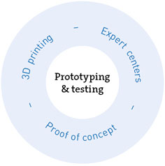 Application Engineering Prototyping & Testing