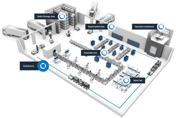 Smart Factory Logistcs Blueprint