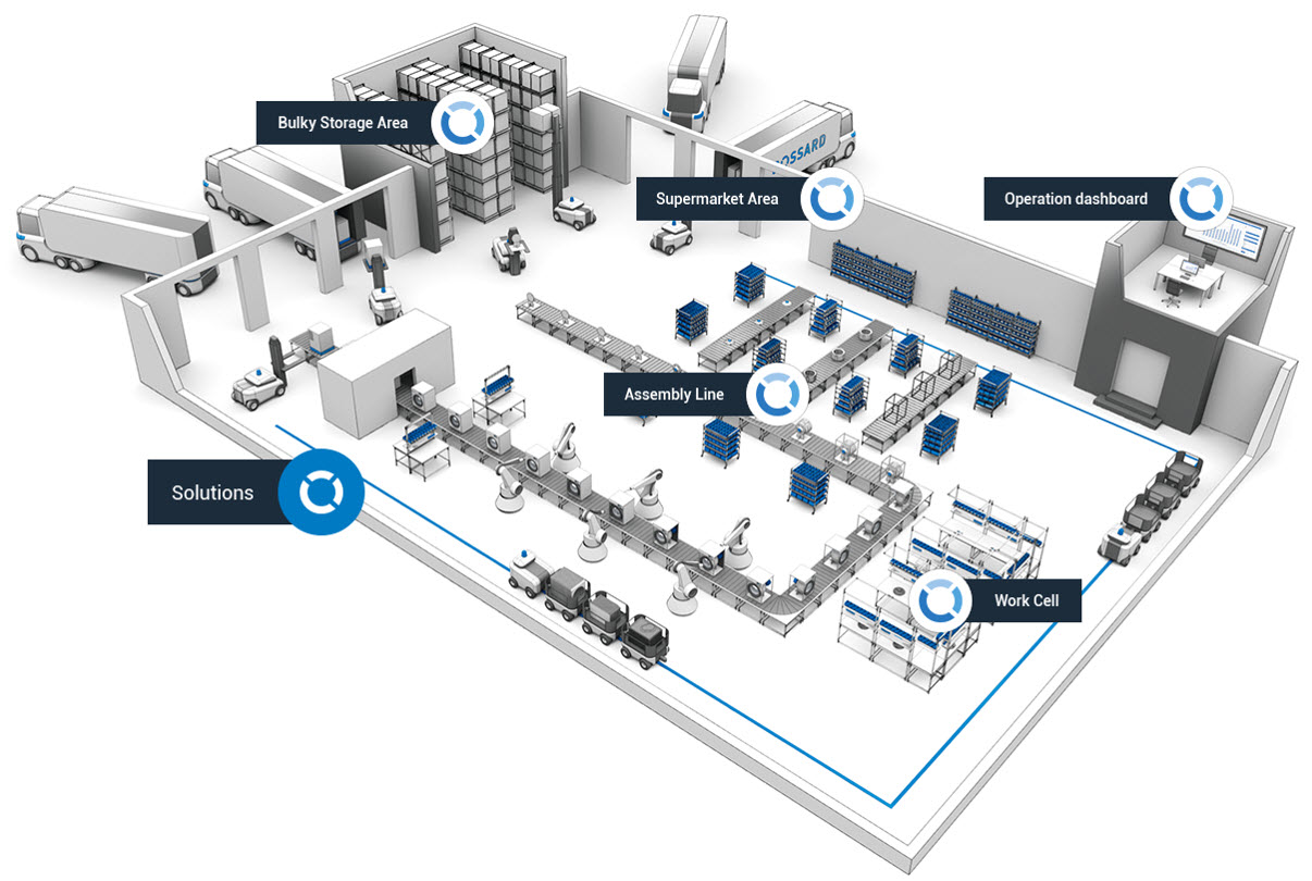 Smart Factory Logistcs Blueprint