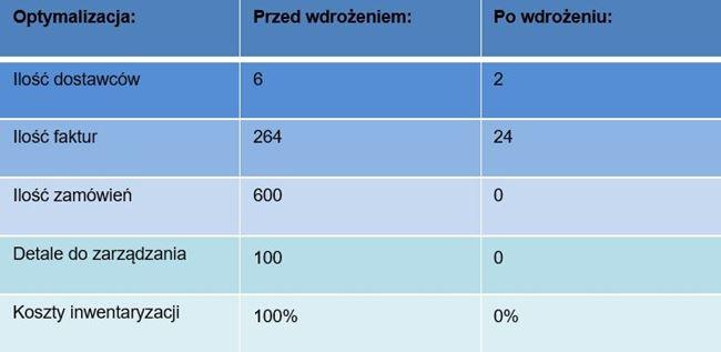 Integer optymalizacja - porównanie