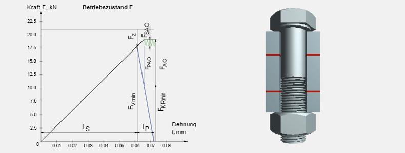 Berechnung von Schraubenverbindungen-Beispiel