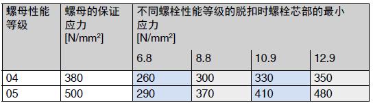 公称高度≥ 0,5 d, 而< 0,8 d螺母的标记制度和保证应力