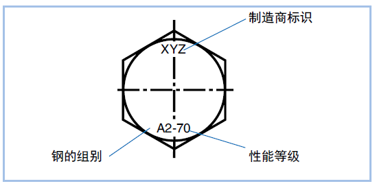不锈钢紧固件标识六角头螺钉