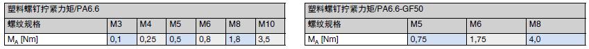 塑料螺钉拧紧力矩/尼龙 6.6 和聚酰胺6.6