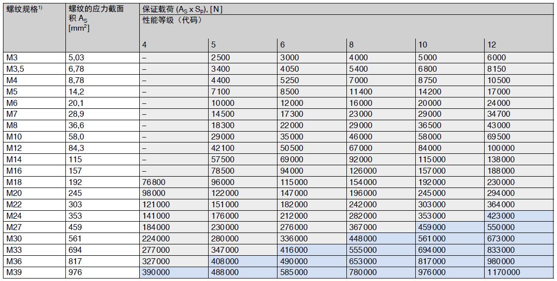 0.8d螺母的保证载荷
