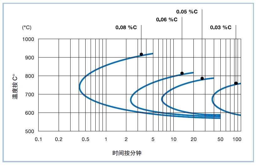 奥氏体不锈钢的晶间腐蚀时间-温度图表