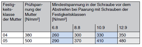Abstreiffestigkeit für Muttern mit Nennhöhe 0,5d