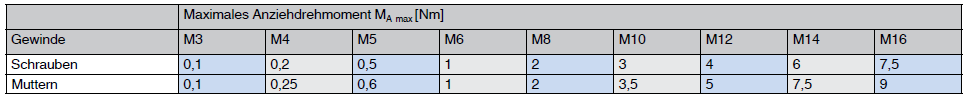 Anziehdrehmomente für Schrauben aus Polyamid 6.6