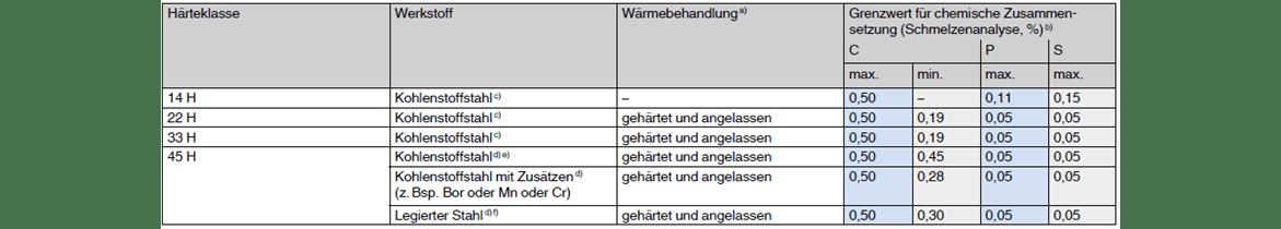 Gewindestifte, Festigkeitsklassen 14 H bis 45 H - Werkstoffe, Wärmebehandlung, chemische Zusammensetzung