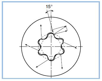 Vorteile des Innensechsrund- und Torx plus®- Schraubensystems