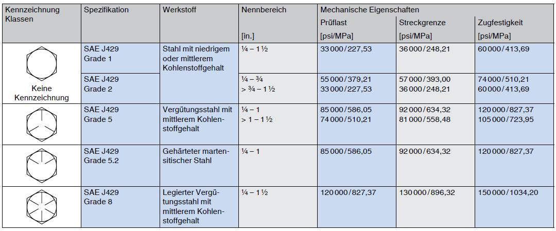Kennzeichnung und mechanische Eigenschaften von Sechskantschrauben UNC UNF