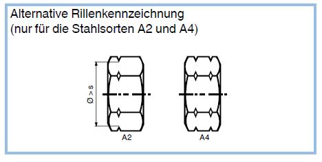 Kennzeichnung von Schrauben und Muttern