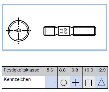 Kennzeichnung von Stiftschrauben