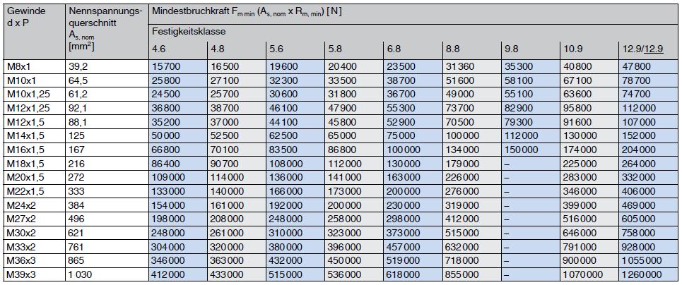 Mindestbruchkräfte metrisches iso feingewinde