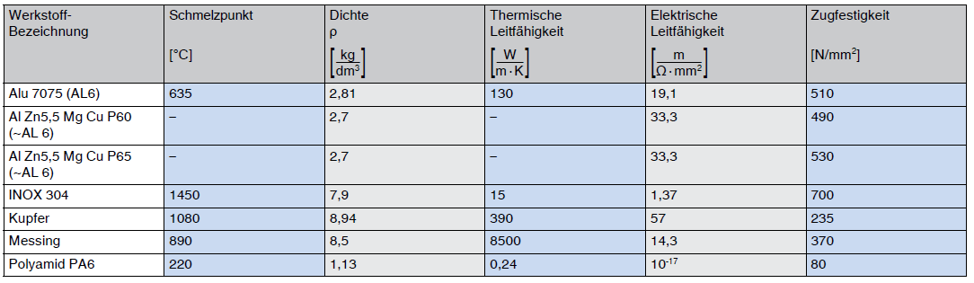 nichteisenmetalle-eigenschaften-von-aluminium-im-vergleich