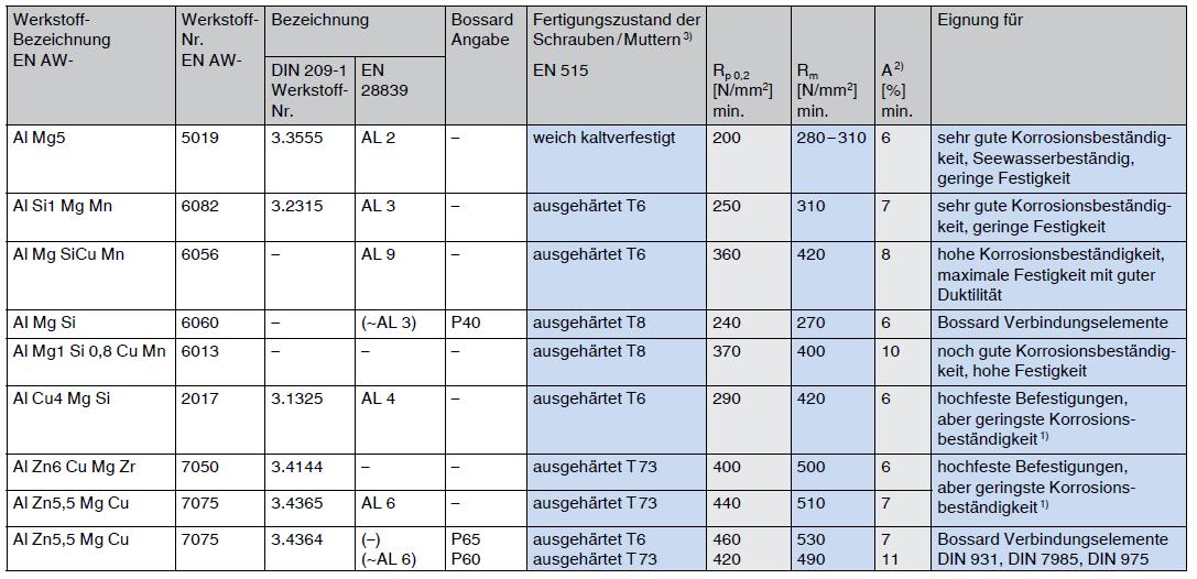 nichteisenmetalle-eigenschaften-von-schrauben-und-muttern-aus-aluminiiumlegierungen