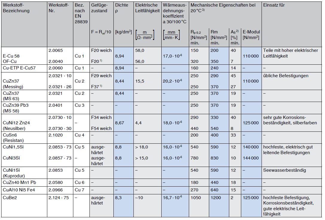 Nichteisenmetalle Eigenschaften von Schrauben und Muttern aus Kupferlegierungen