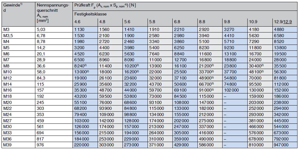 Prüfkräfte metrisches ISO Regelgewinde