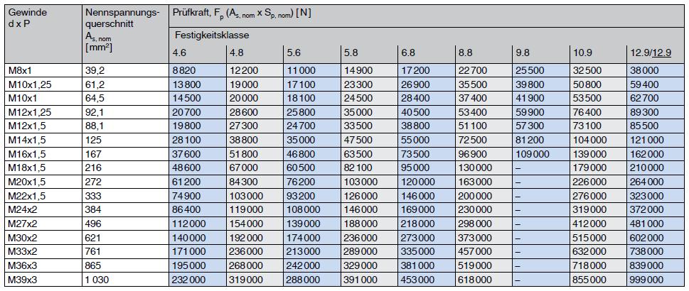 Prüfkräfte metrisches ISO Feingewinde
