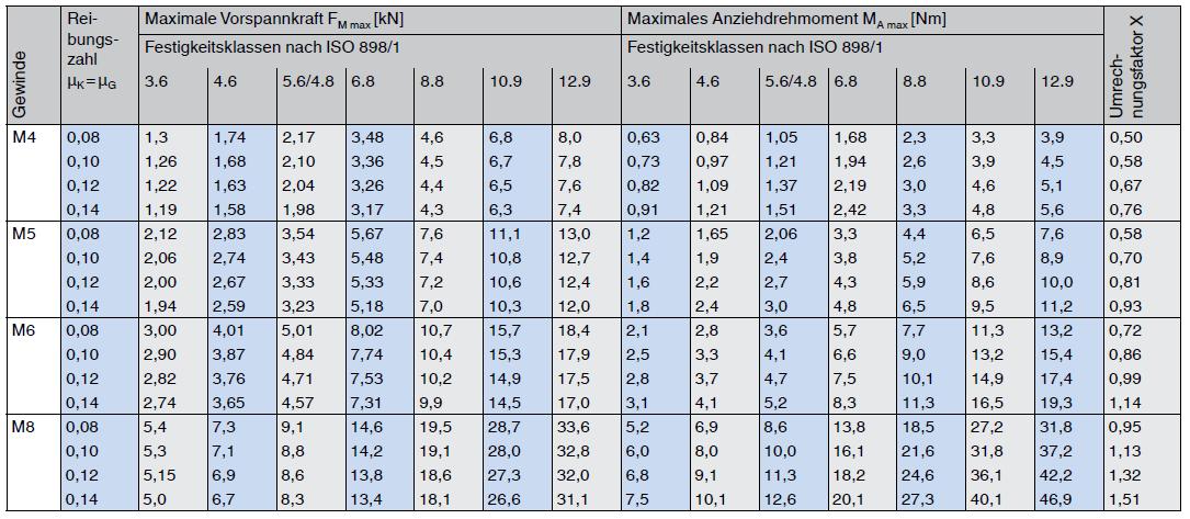 Richtwerte für metrisches Regelgewinde VDI 2230