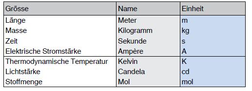 Internationales Einheitensystem SI; Basiseinheiten