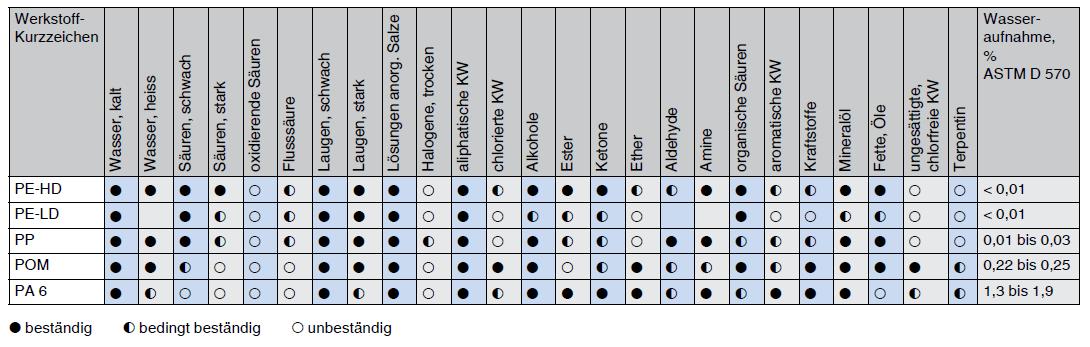 thermoplaste-bestaendigkeit-gegen-den-angriff-durch-chemikalien