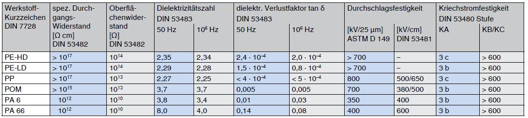thermoplaste-elektrische-eigenschaften