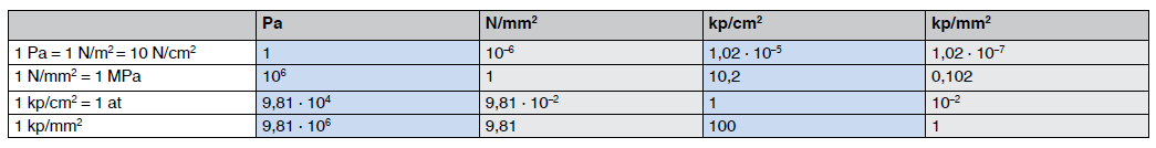 Umrechnungstabelle Einheiten der mechanischen Spannung