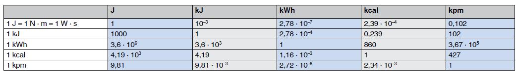 Umrechnungstabelle für Einheiten der Arbeit, Energie und Wärmemenge