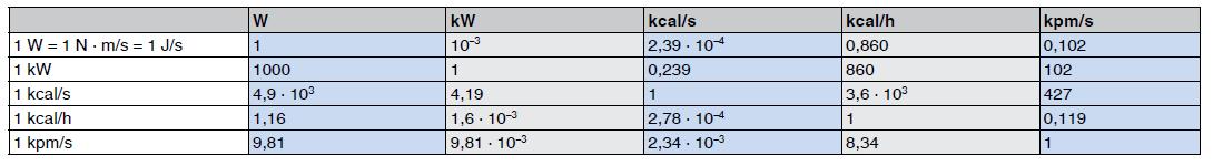 Umrechnungstabelle für Einheiten der Leistung und des Wärmestromes