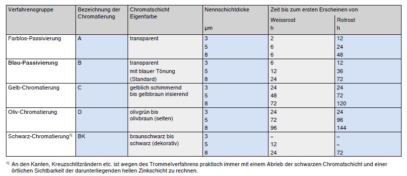Verfahrensgruppen beim Chromatieren von galvanischen Zinküberzügen