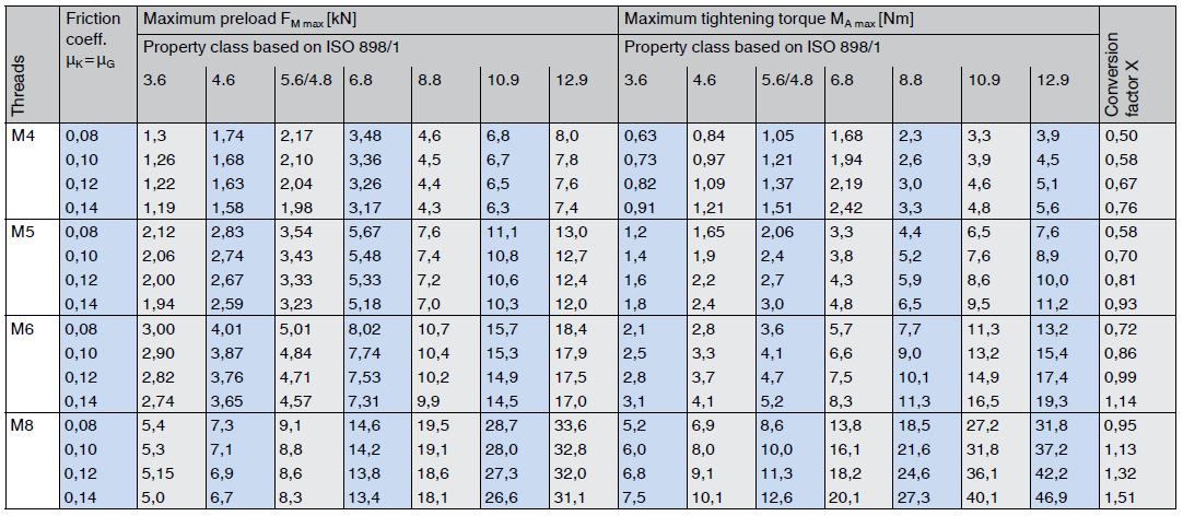 Approximate values for metric coarse threads VDI 2230