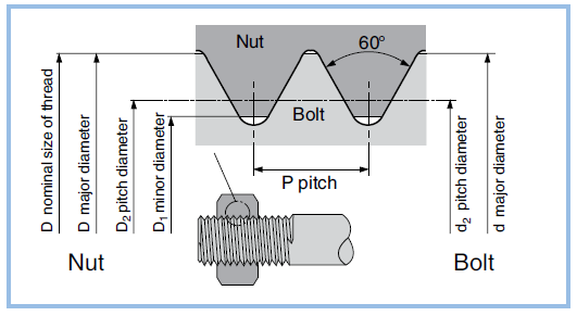 basic concept and nominal dimensions