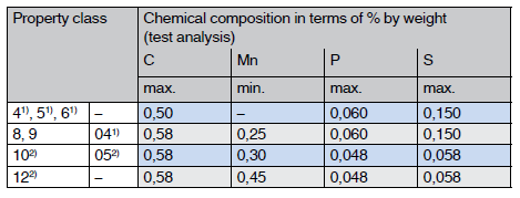 Chemical compositions of nuts