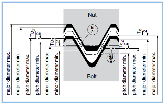 Clearance fit on metric ISO threads | Bossard Group