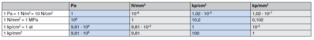 Conversion table for units of mechanical stress
