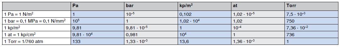 Conversion table for units of pressure for gases, vapours and liquides