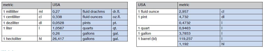 Measures of capacity; USA - metric