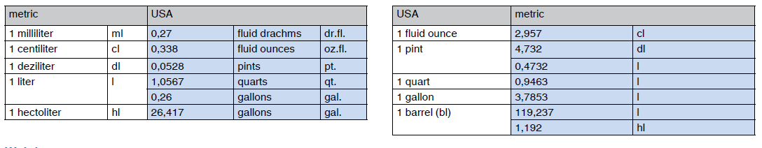 Measures of capacity; USA - metric