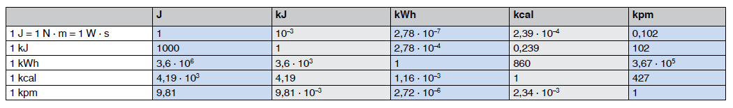 Conversion table for units of work enegry and heat