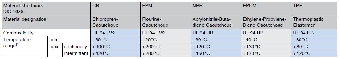elastomere combustibility