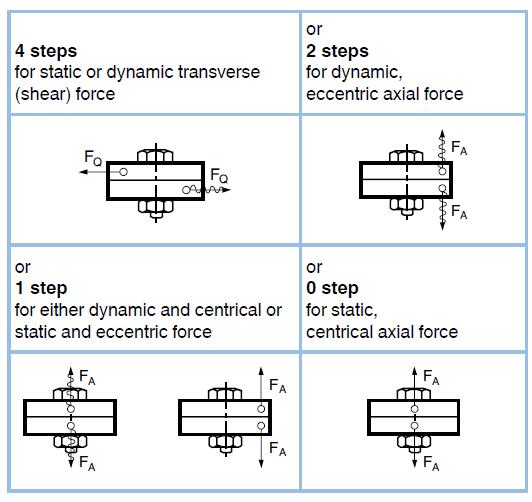 Estimation of screw diameters