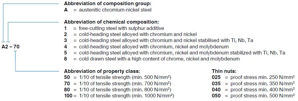ISO designated steel groups