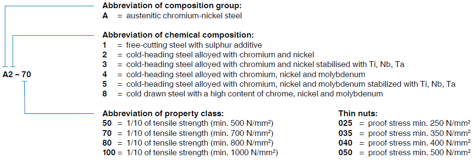 ISO designated steel groups